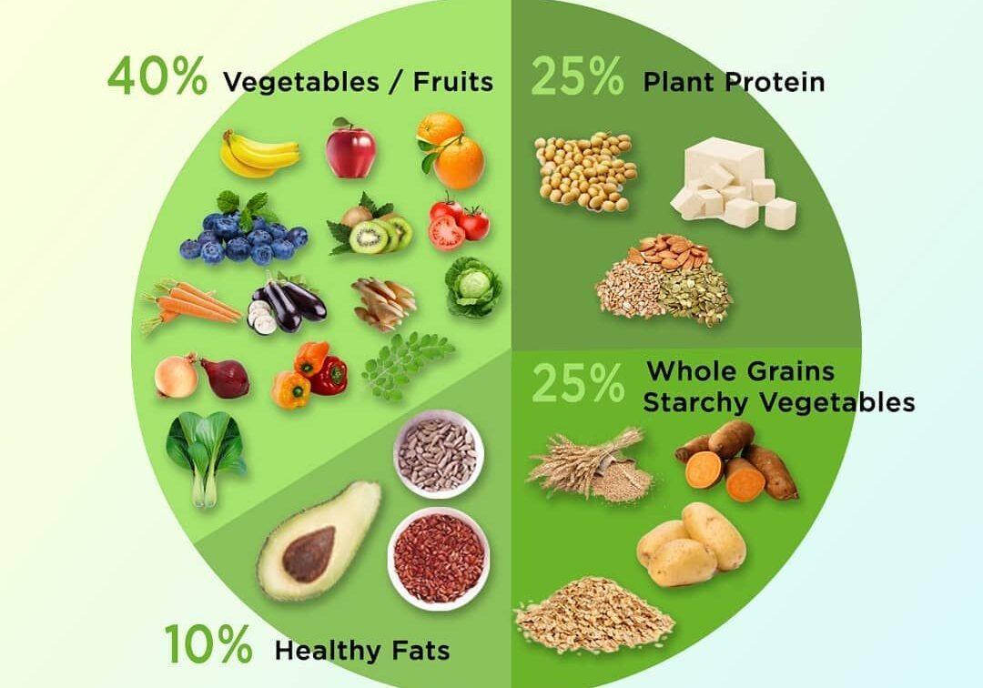 vegan food graph